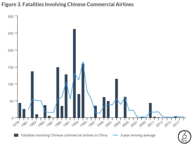 Boeing and the FAA should take credit for improving China's aviation safety improvement air travel in China