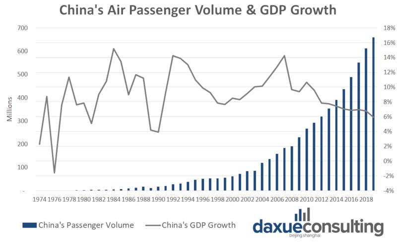 China's air passenger volume & GDP growth air travel in China