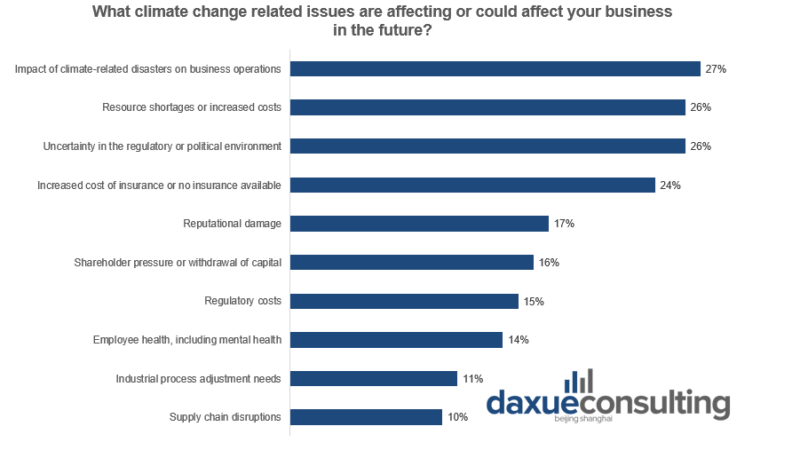 Impact on operations and costs are top climate-related concerns for companies sustainability in China
