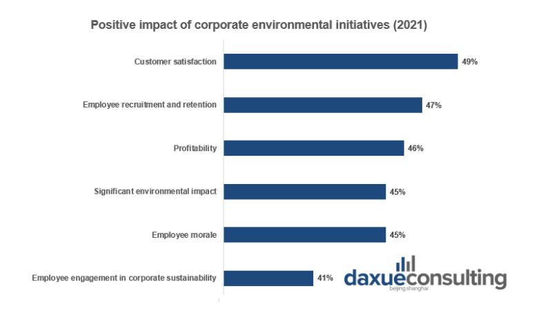 Environmental initiatives have a wide variety of benefits for companies that implement them. sustainability in China