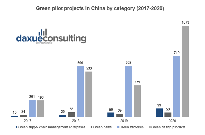 China's green industry has ramped up the number of new projects in recent years. sustainability in China