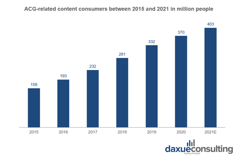 Amount of people consuming ACG-related content in China between 2015 and 2021 China's ACG market