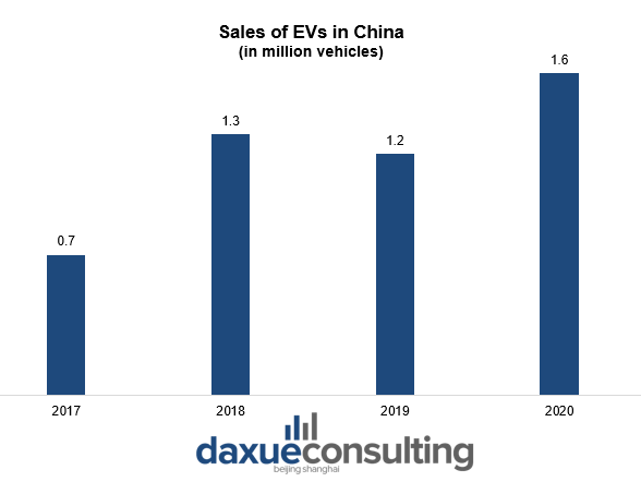 Sales of EVs in China Crackdown in China