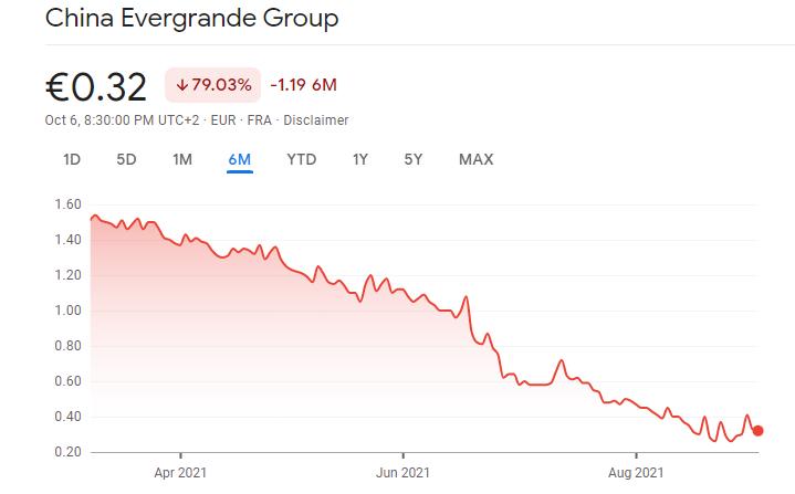 Source: GoogleFinance, Evegrande stocks falling dramatically fall of Evergrande