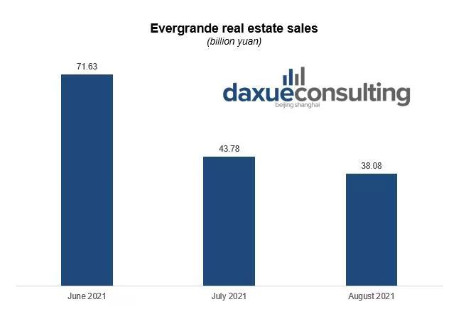 Evergrande real estate contract sales fall of Evergrande
