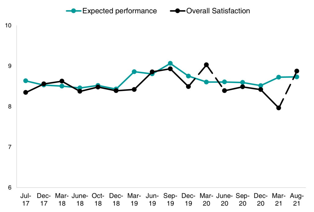 Chart of expected performance vs. overall satisfaction